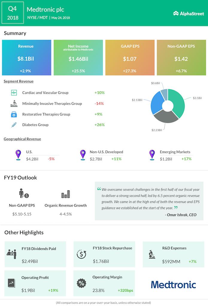 Medtronic fourth quarter 2018 earnings