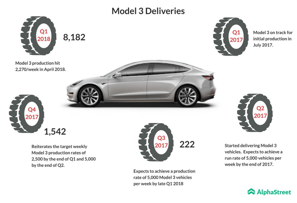 Model-3-deliveries-since-launch