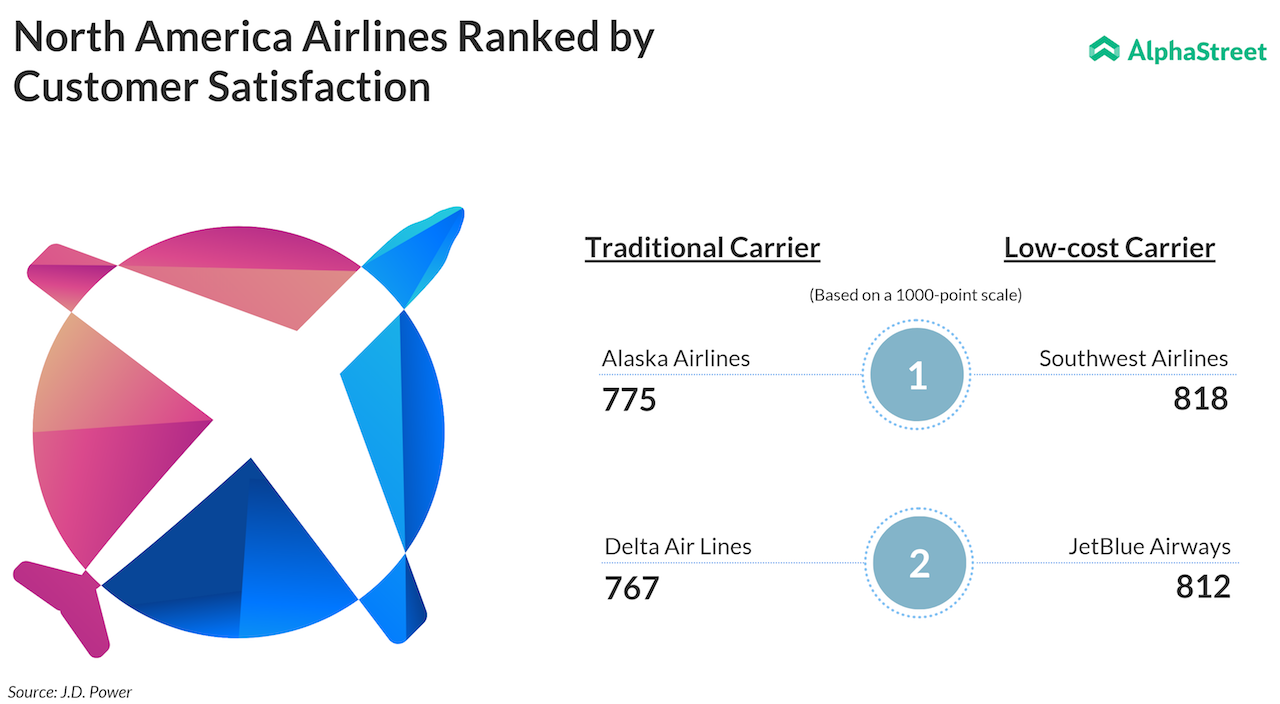 Surprisingly Airlines In North America Fare Well On Customer