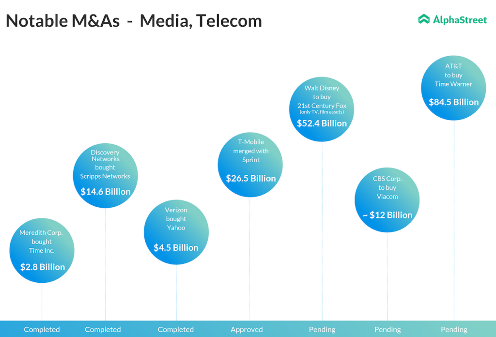 Recent Merger & Acquisitions in Media and Telecom Sector