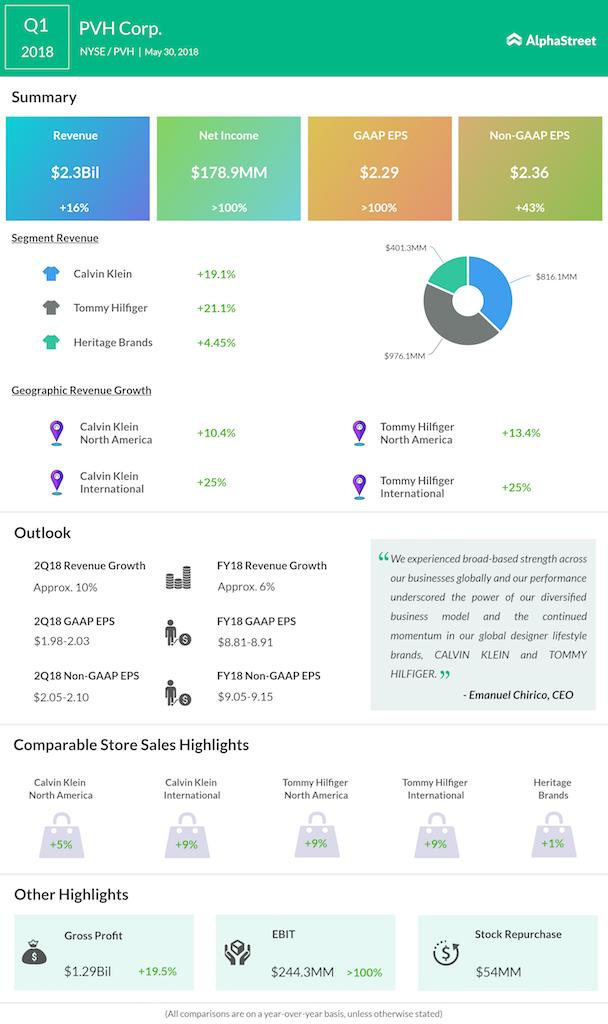 PVH first quarter 2018 earnings