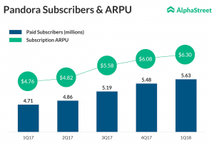 Pandora Subscribers and ARPU