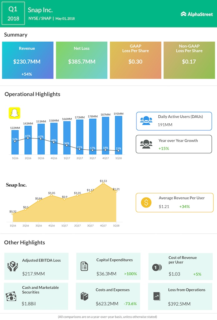 Snapchat parent Snap Inc Q1 2018 Earnings Infographic