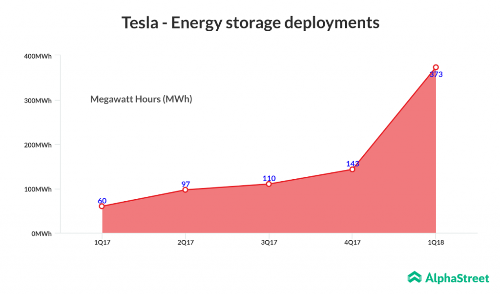 Tesla-energy storage deployments in Q1