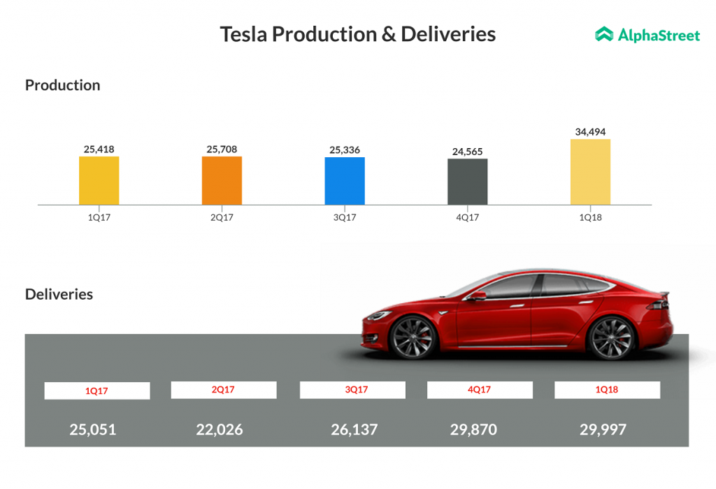 Tesla vehicle production and deliveries