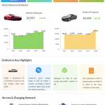 Tesla Q1 2018 Earnings Infographic