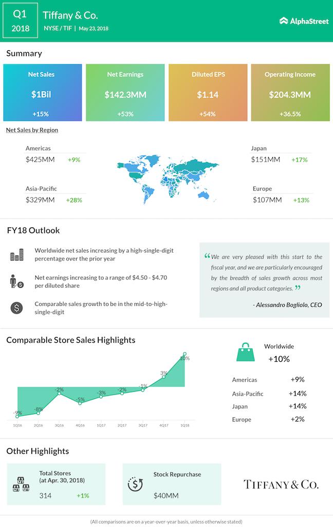 Tiffany first quarter 2018 earnings