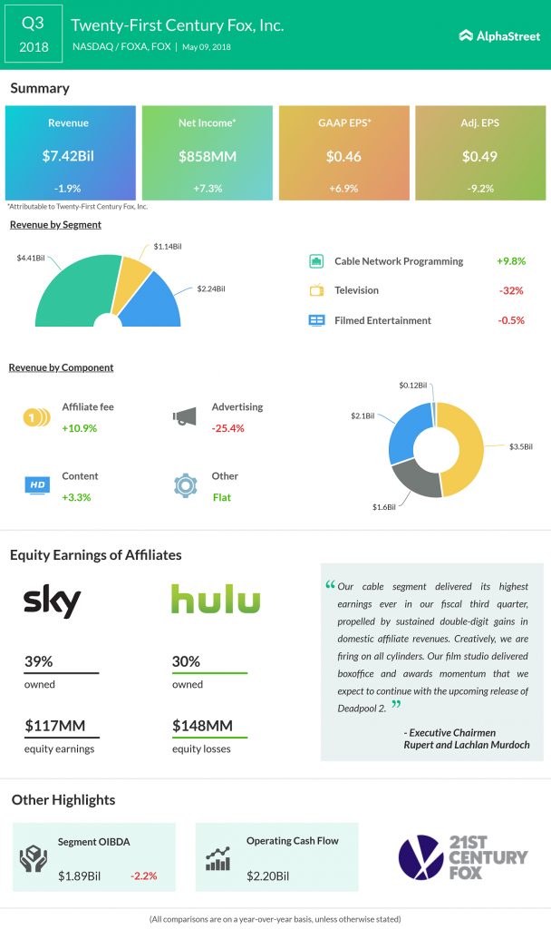 Twenty-First Century Fox earnings infographic