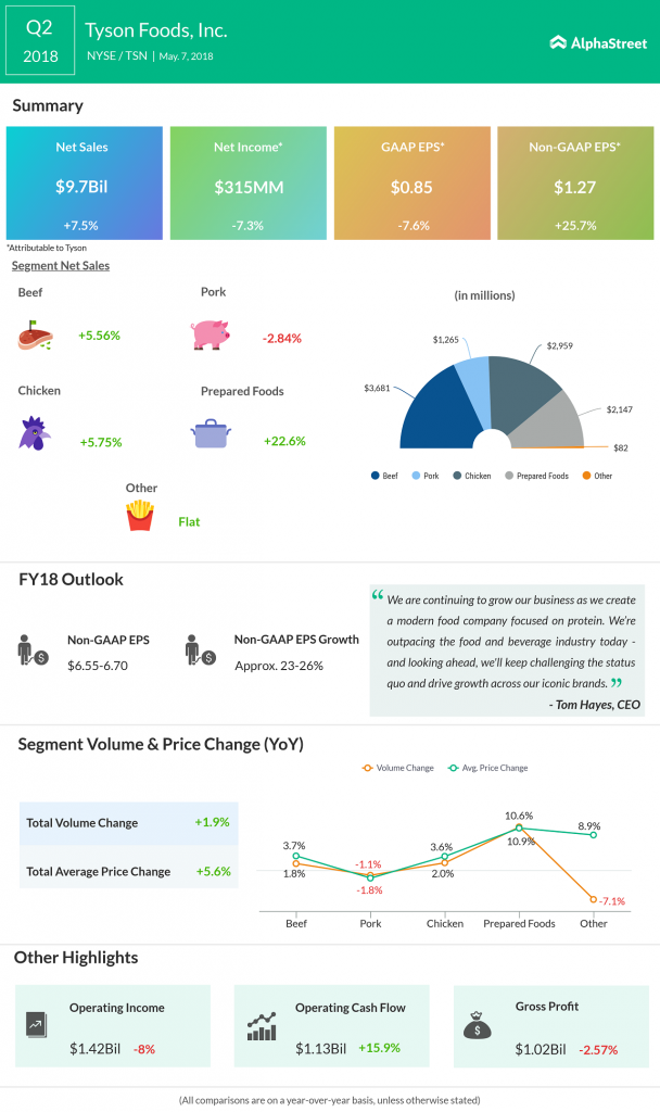 Tyson Foods Earnings Infographic