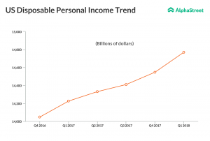 US disposable income quarterly trend