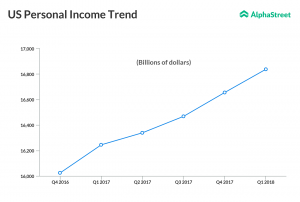 US personal income quarterly trend