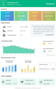 Ulta Beauty first quarter 2018 earnings