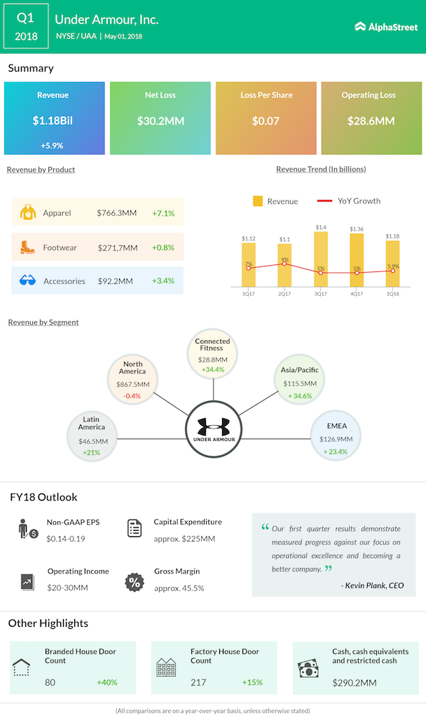 Under Armour Q1 2018 Earnings Snapshot