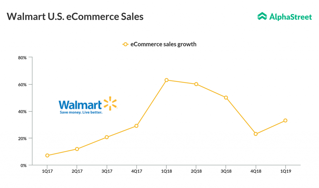 Walmart ecommerce sales grew 33% in Q1 2019