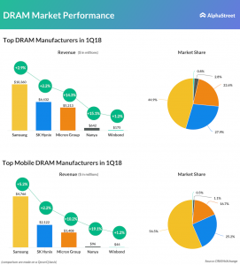 Performance of top DRAM & Mobile DRAM manufacturers