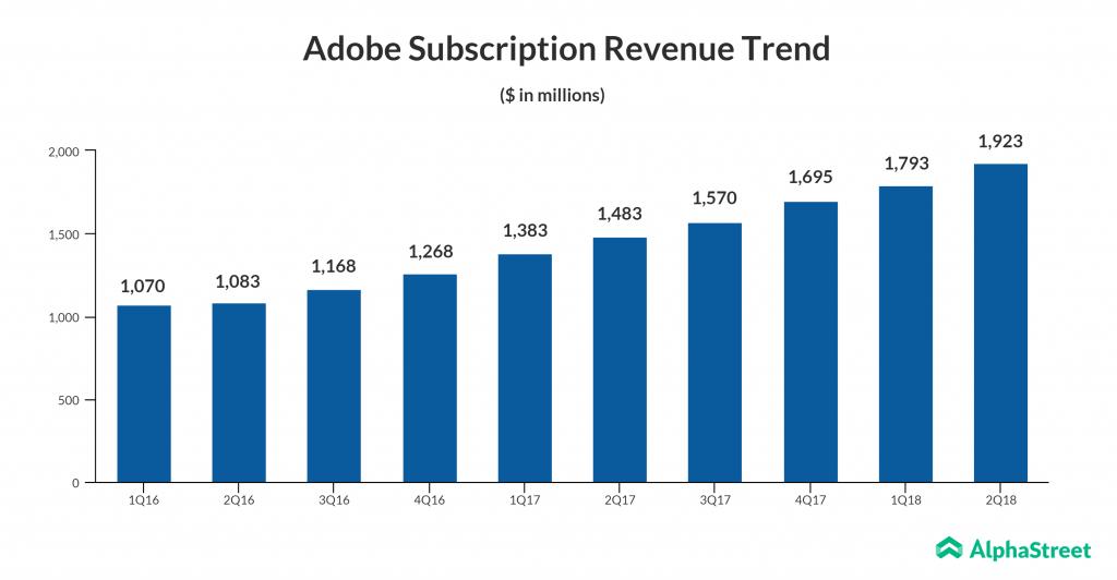 Adobe subscription revenue