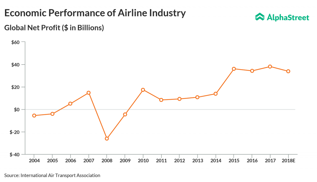 Airline industry global net profit since 2004