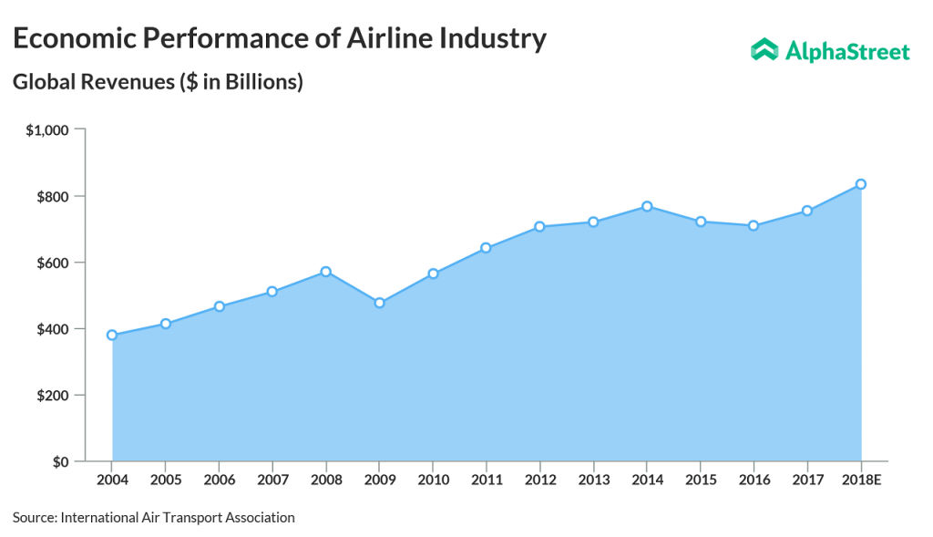 Airline industry global revenue since 2004