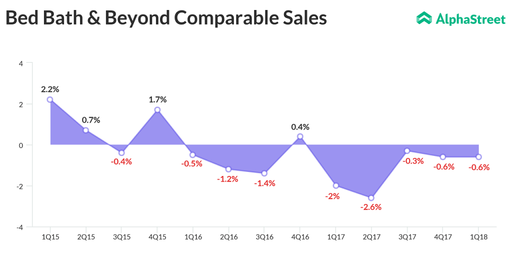 Bed Bath & Beyond Comparable Sales
