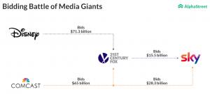 Disney outbids Comcast for Fox assets