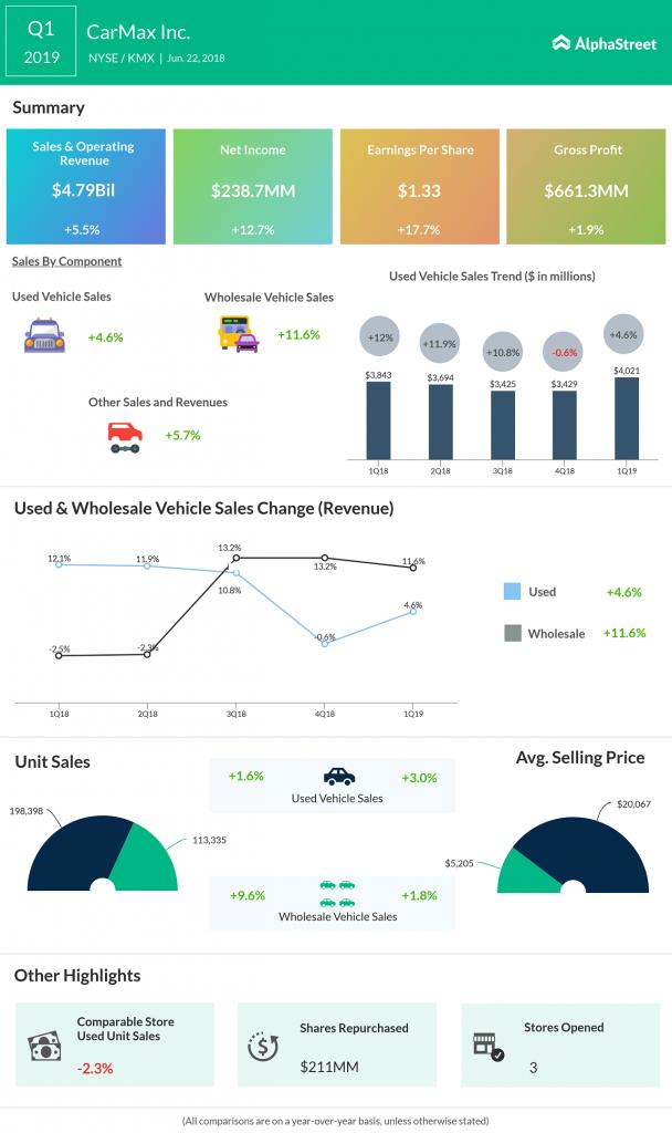 CarMax Q1 2019 Earnings Infographic
