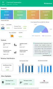 Carnival Corporation Q2 earnings infographic
