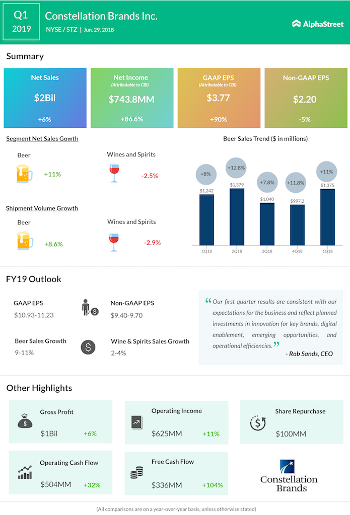 Constellation Brands first quarter 2019 earnings