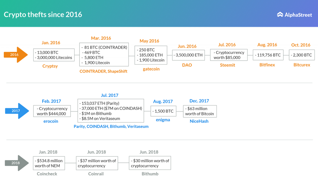 Cryptocurrency thefts since 2016 bitcoin