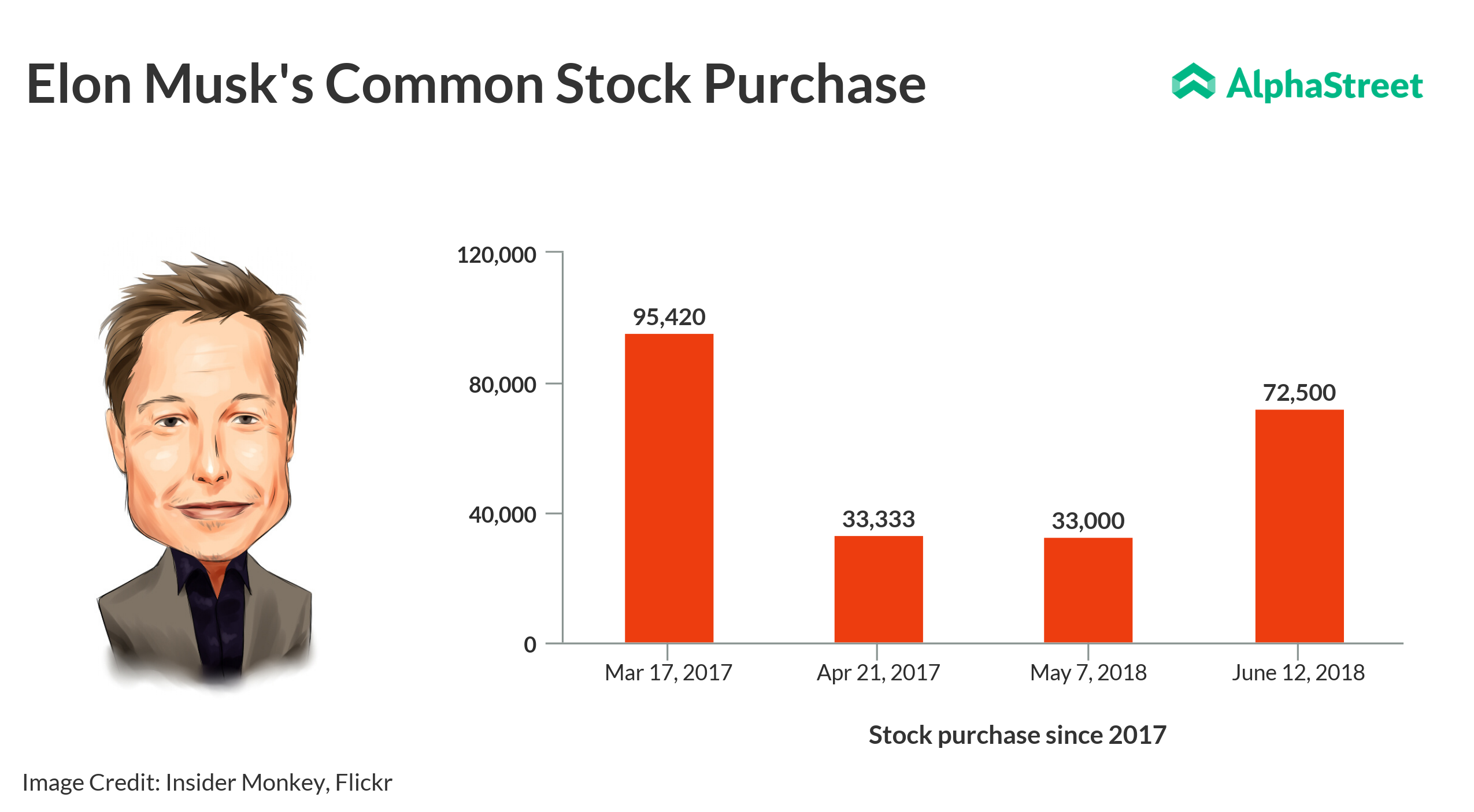 Elon Musk Increases His Stake In Tesla Buys 72500 Shares Alphastreet