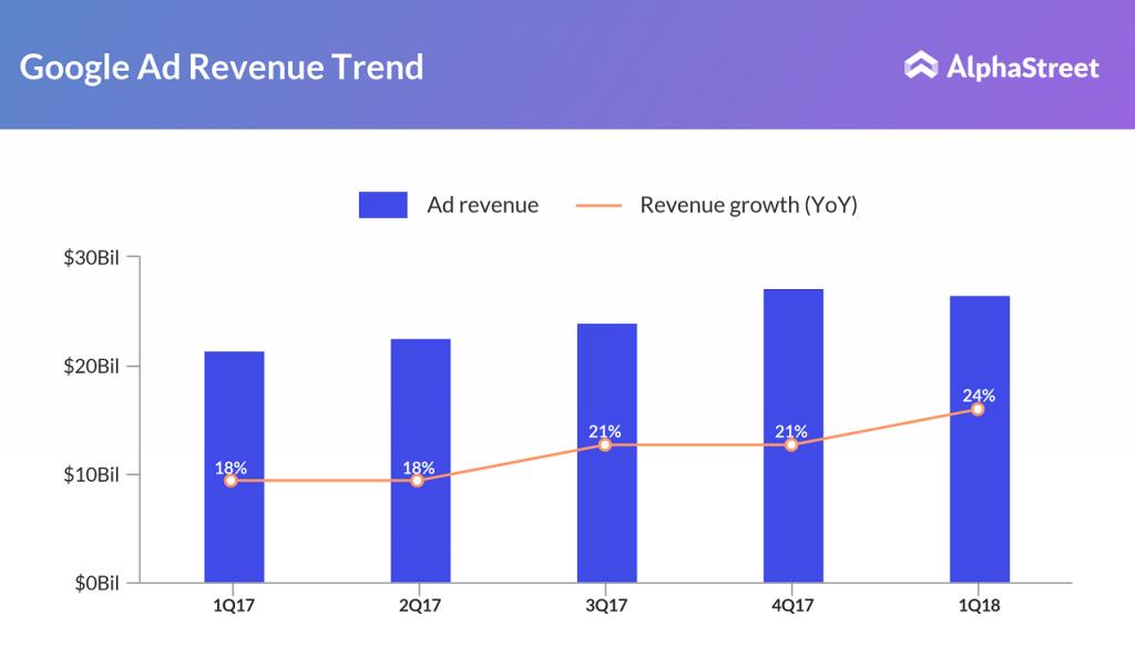 Google ad revenue trend