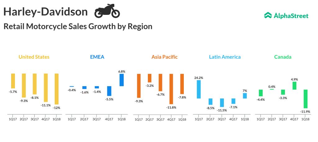 Harley-Davidson Retail Sales Trend