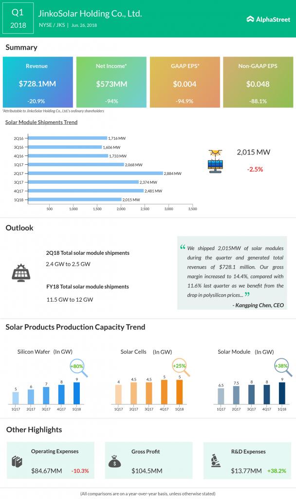 JinkoSolar Holding Q1 earnings infographic