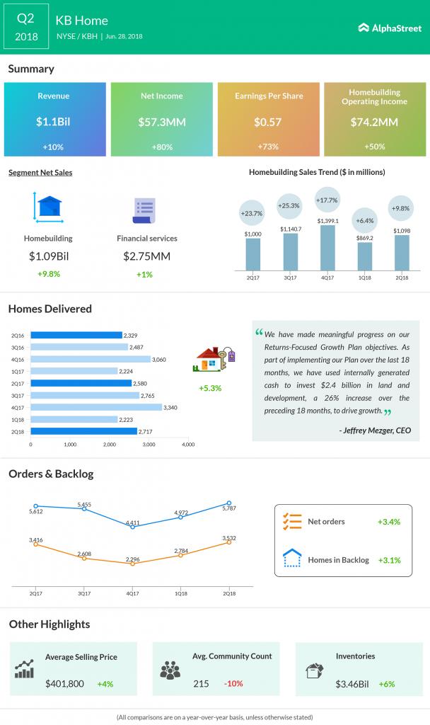 KB Home Q2 earnings beat estimates