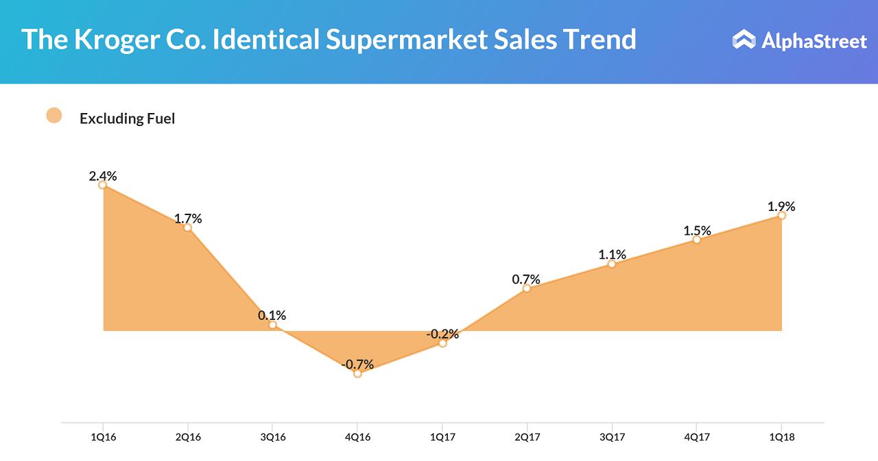 Kroger Identical Supermarket sales trend