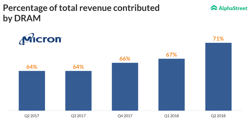 Micron Technologies DRAM contribution to revenue