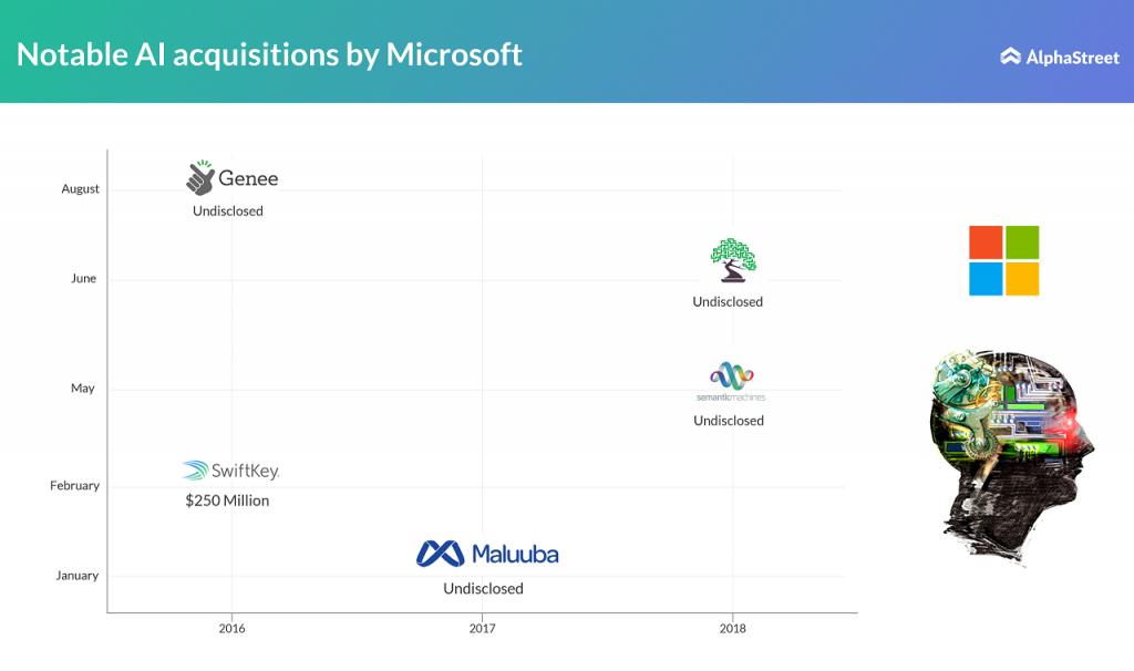 Microsoft AI acquisitions