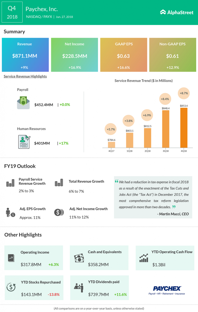 Paychex Q4 2018 Earnings Infographic
