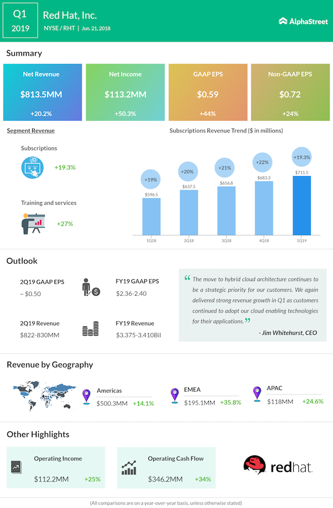 Red Hat first quarter 2019 earnings