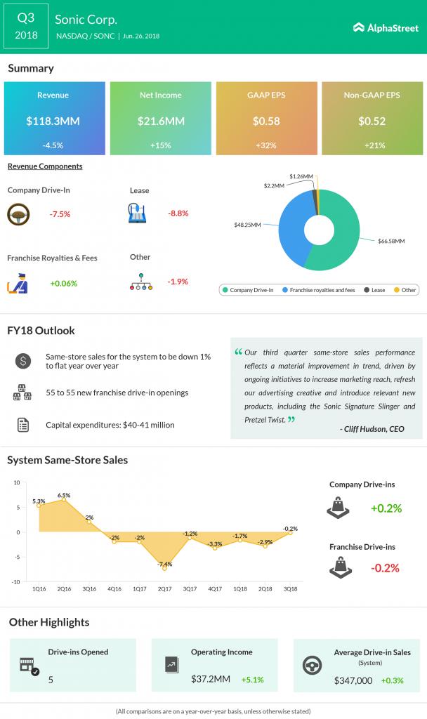 Sonic Corp Q3 2018 earnings