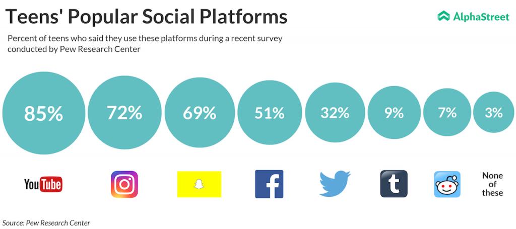 Teens Popular Social Platforms