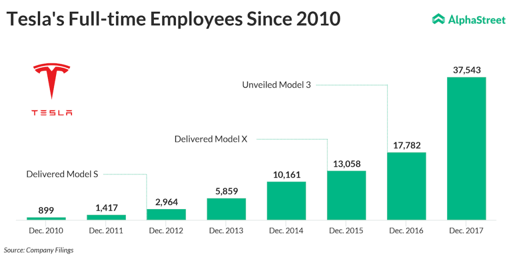 Tesla's Employee Count and Model S, Model X, Model 3 delivery date