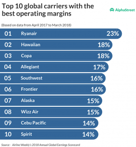 Ryanair, Southwest, Frontier and Alaska are amongst the top airliner with best operating margin