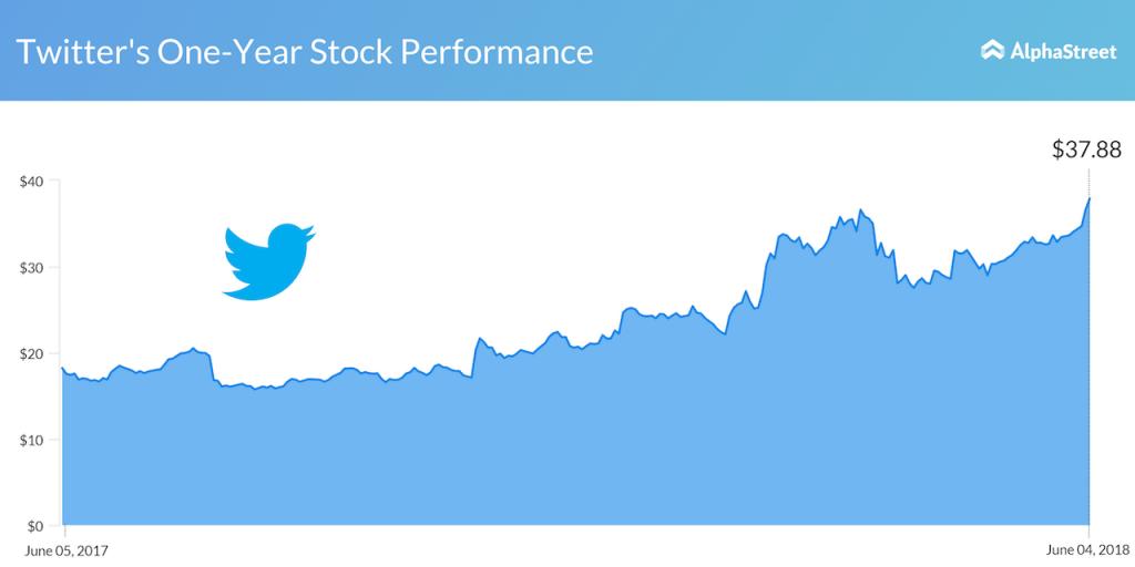 Twitter Stock Performance