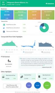 Walgreens Boots Alliance third quarter 2018 earnings