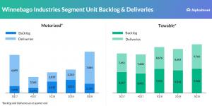 Winnebago Industries Segment Unit Backlog Deliveries