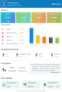 3M Company second quarter 2018 earnings