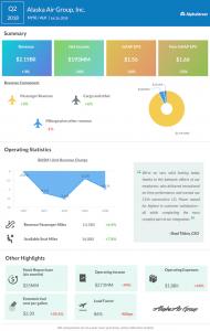 Alaska Airlines second quarter 2018 earnings