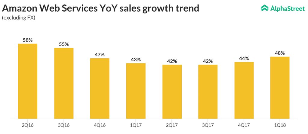 Amazon aws sales growth trend