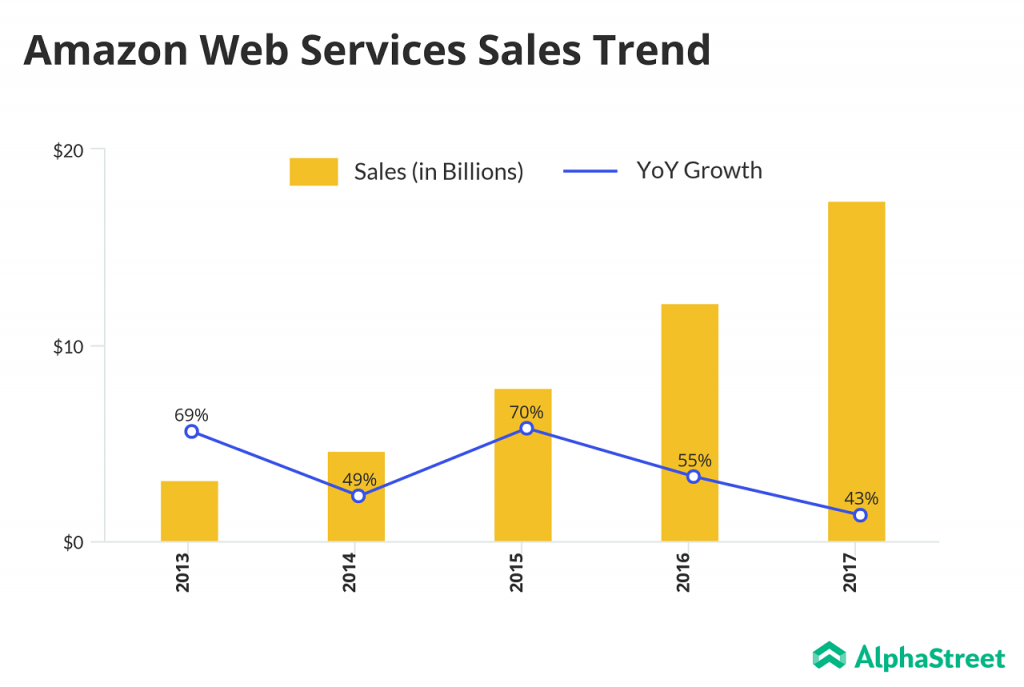 AWS Sales Trend