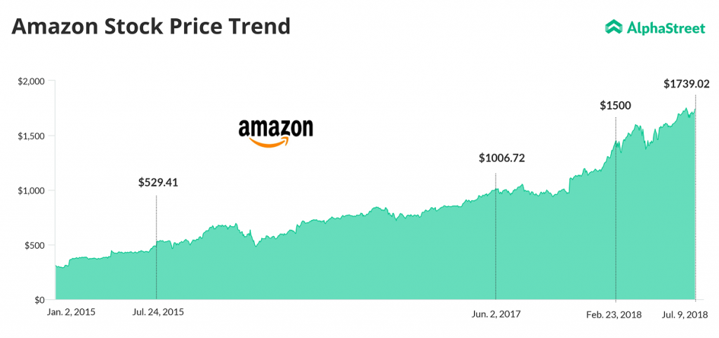 Amazon Stock Price since 2015